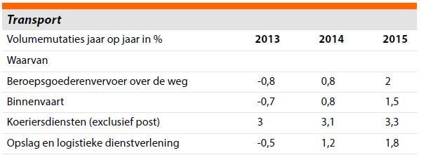 Rabobank sectorprognose 2015