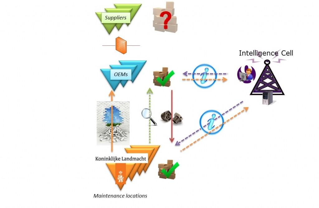 Binnen het innovatieproject is een verdienmodel opgesteld, zodat intensiever samenwerken, bijvoorbeeld door voorraad te verschuiven, loont.