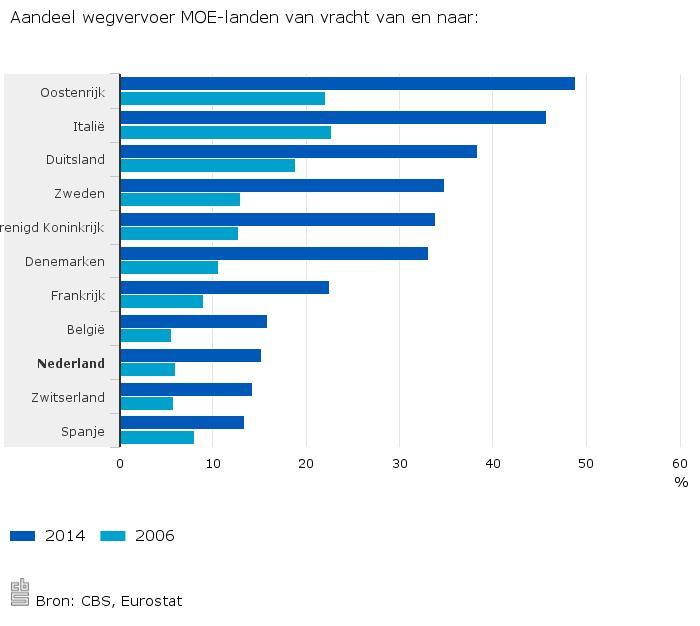 Aandeel-wegvervoer-MOE-landen-van-vracht-van-en-naar--16-01-29