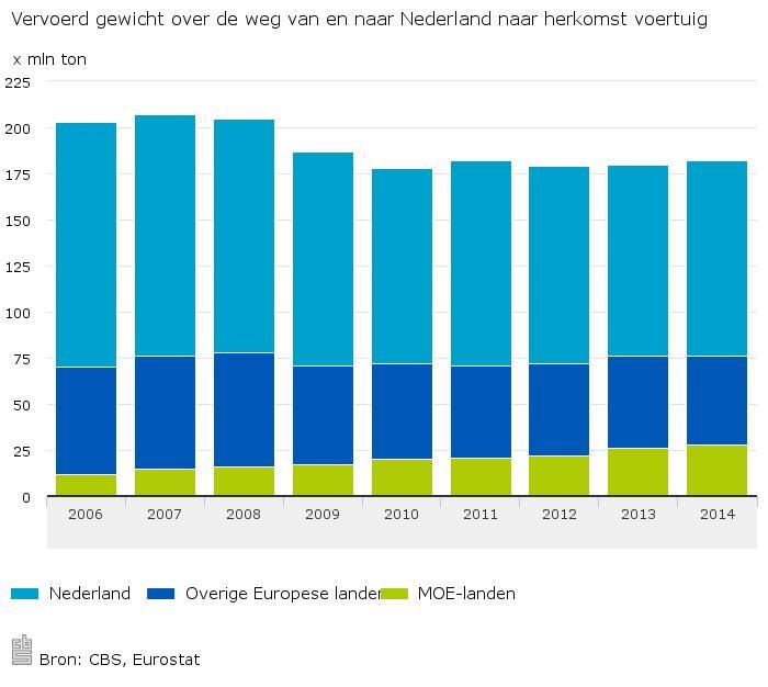 Vervoerd-gewicht-over-de-weg-van-en-naar-Nederland-naar-herkomst-voertuig-16-01-29