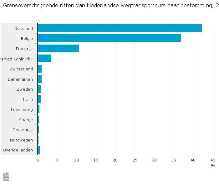 Grensoverschrijdende-ritten-van-Nederlandse-wegtransporteurs-naar-bestemming-2015-16-02-26