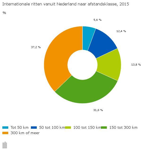 Internationale-ritten-vanuit-Nederland-naar-afstandsklasse-2015-16-02-26