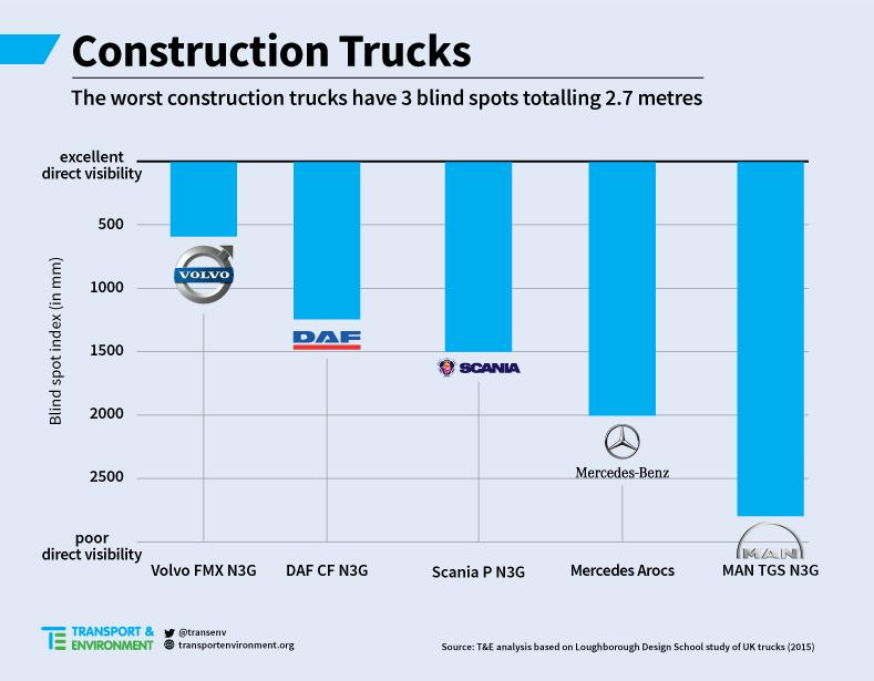 ConstructionTrucksBlindSpots
