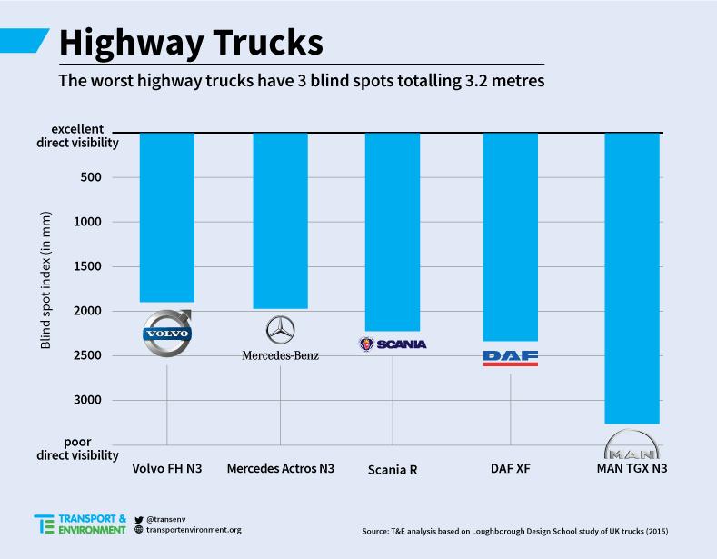 HighwayTrucksBlindSpots